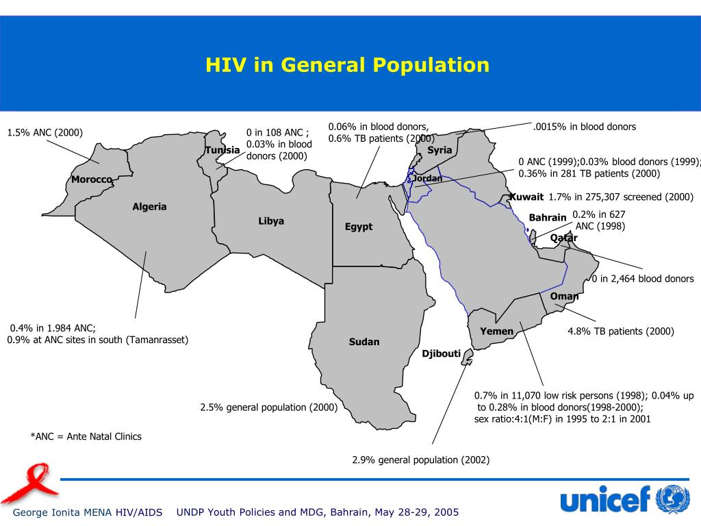 HIV in General Population