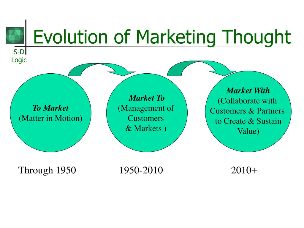 Evolution of Marketing Thought