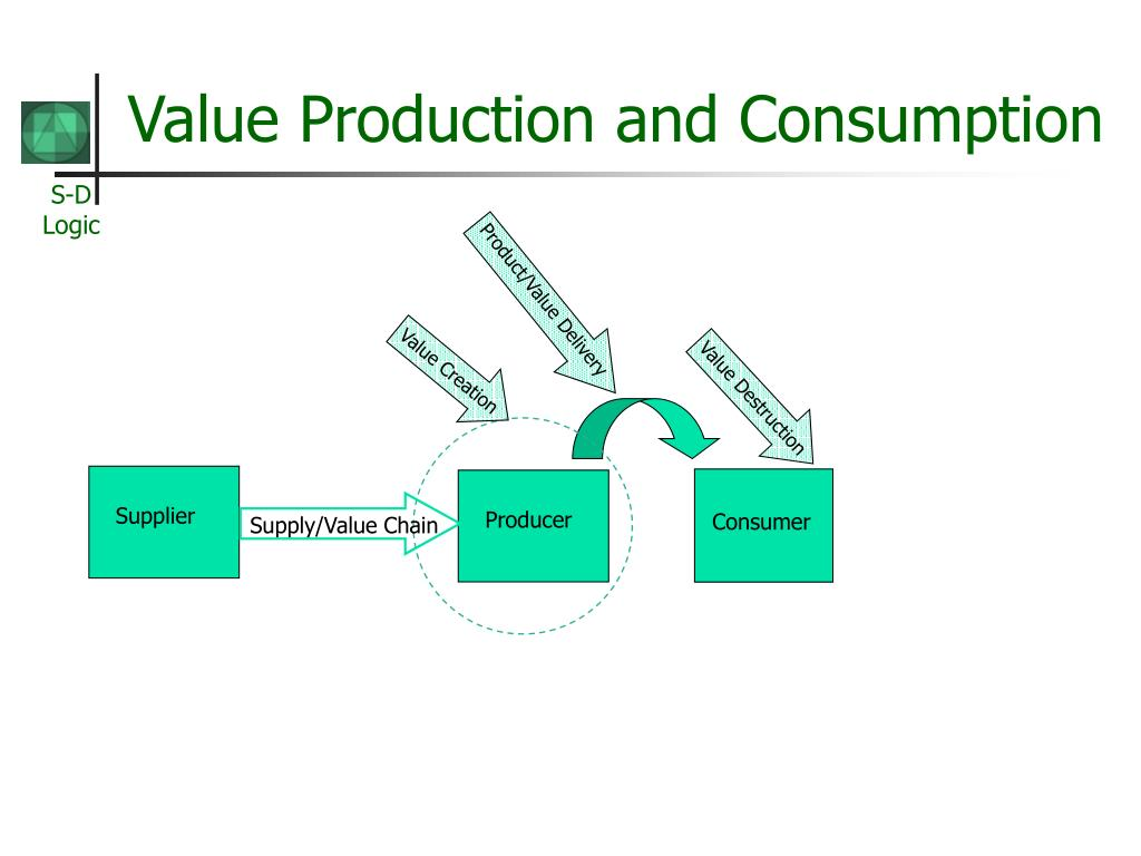 Value Creation