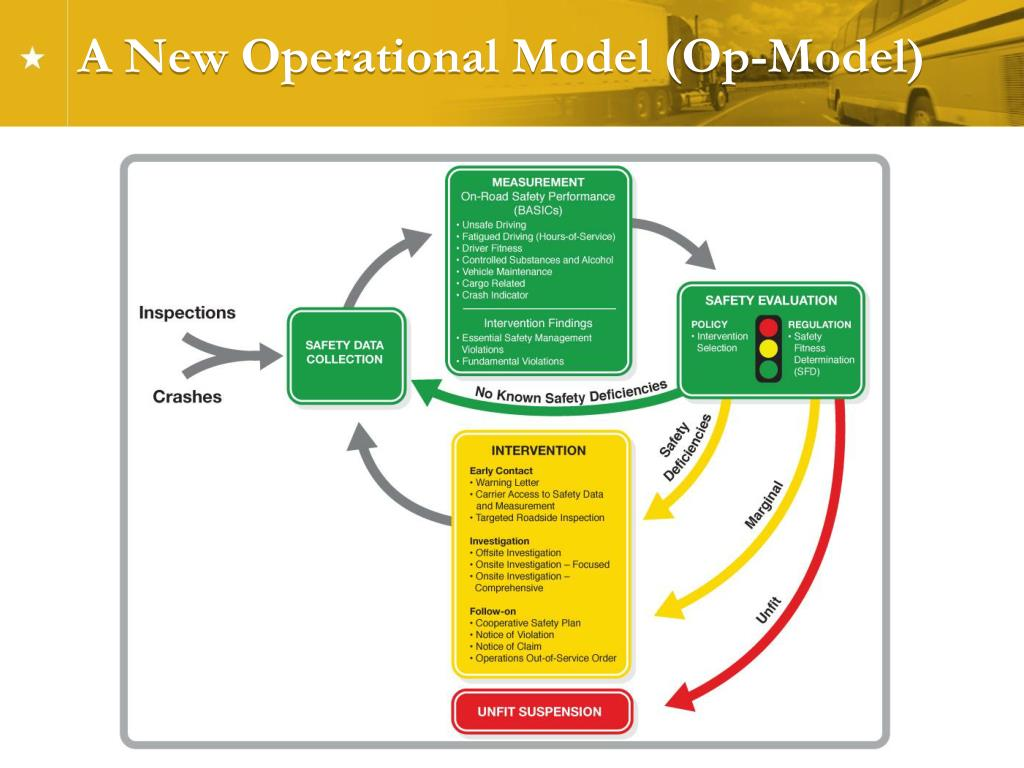 A New Operational Model (Op-Model)