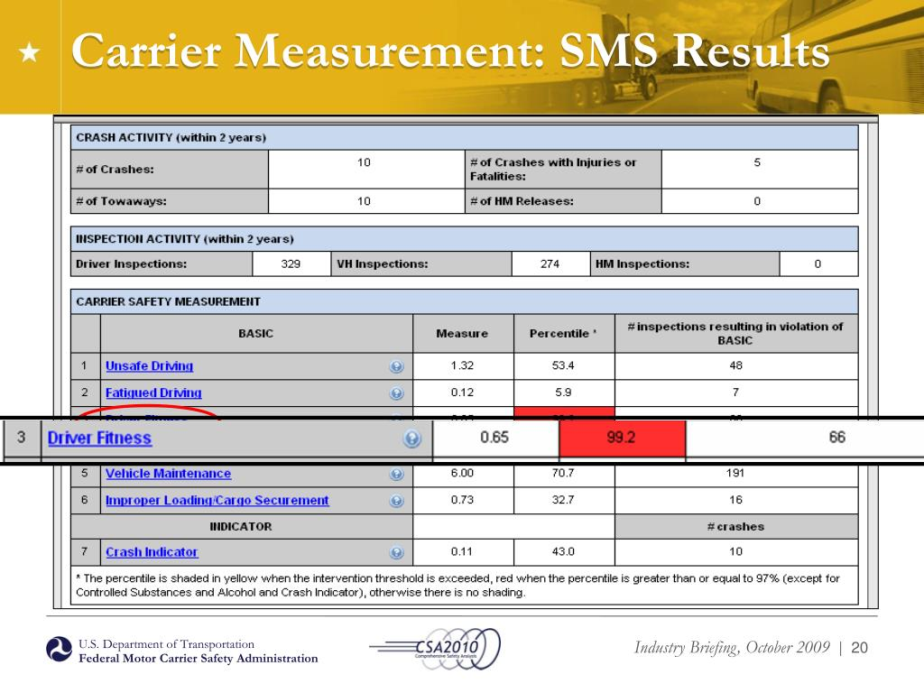 Carrier Measurement: SMS Results