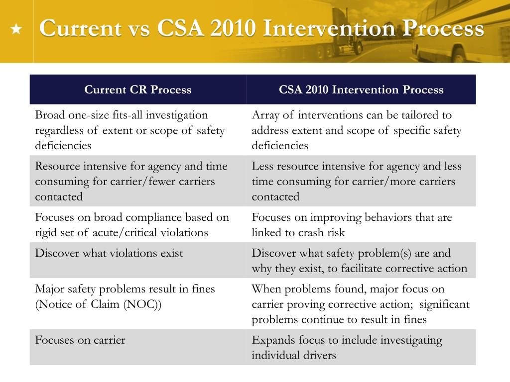 Current vs CSA 2010 Intervention Process