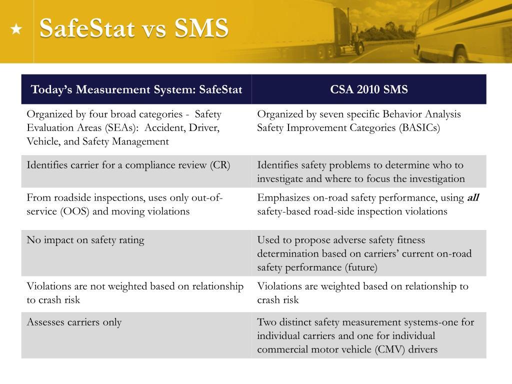 SafeStat vs SMS