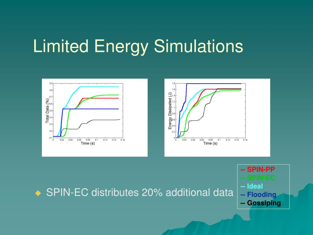 Limited Energy Simulations