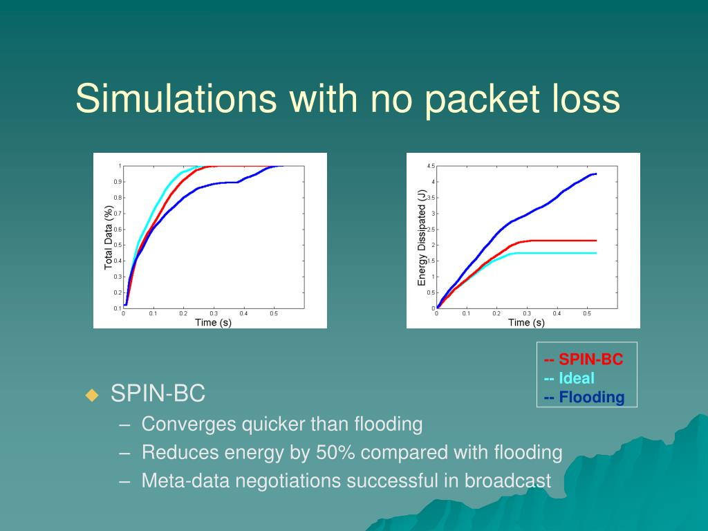Simulations with no packet loss
