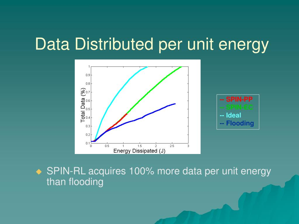 Data Distributed per unit energy