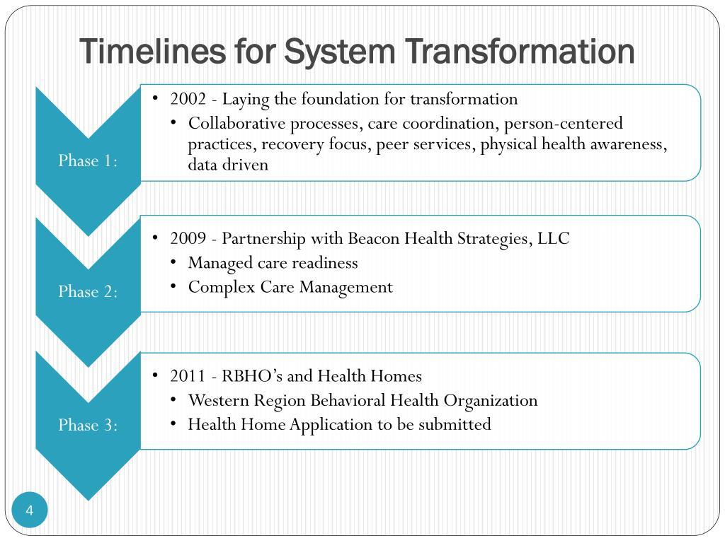 Timelines for System Transformation