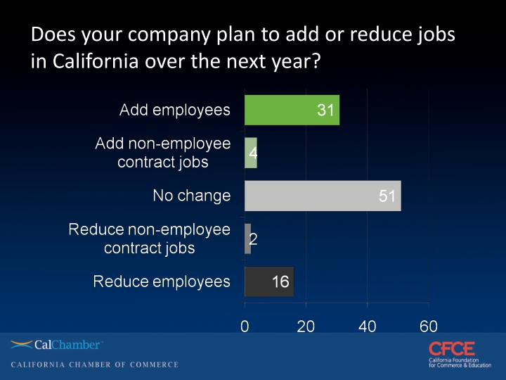Does your company plan to add or reduce jobs in California over the next year?