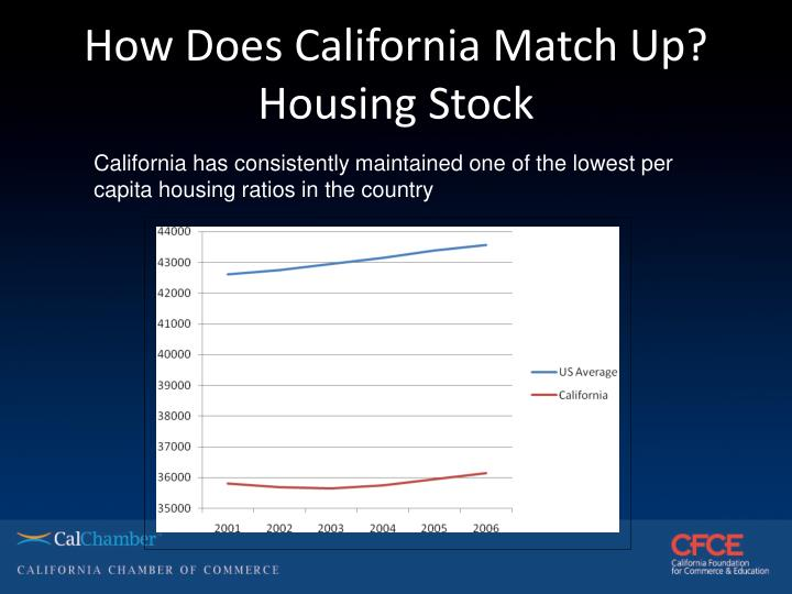 How Does California Match Up?