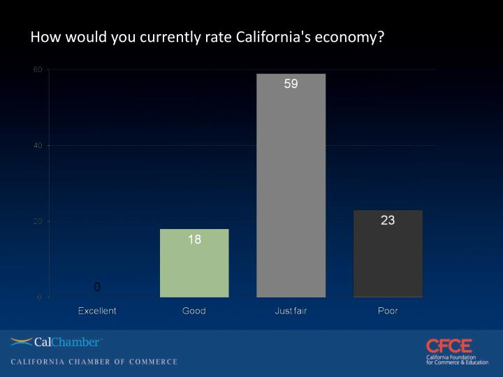 How would you currently rate California's economy?