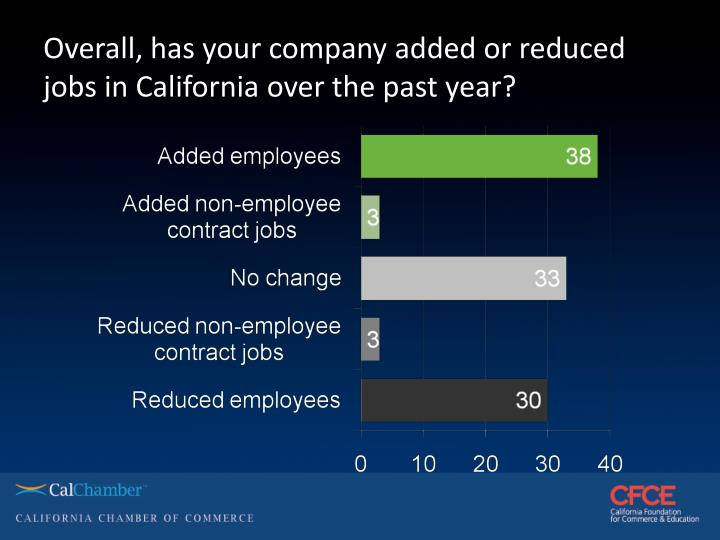 Overall, has your company added or reduced jobs in California over the past year?
