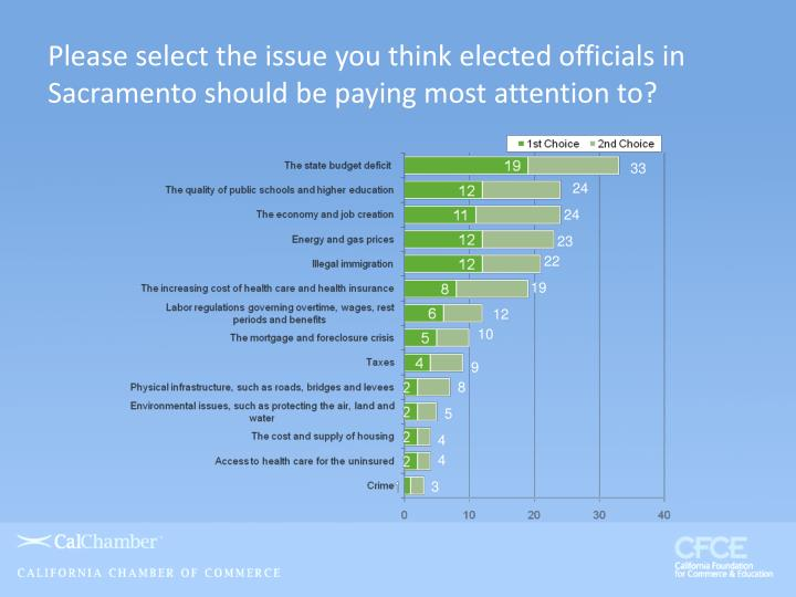 Please select the issue you think elected officials in Sacramento should be paying most attention to?