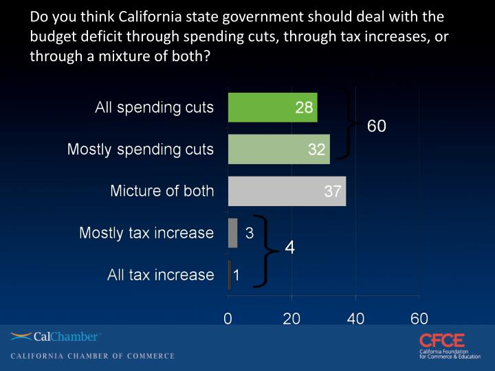 Do you think California state government should deal with the budget deficit through spending cuts, through tax increases, or through a mixture of both?