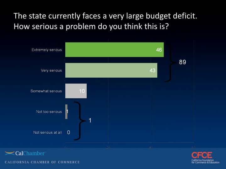 The state currently faces a very large budget deficit. How serious a problem do you think this is?