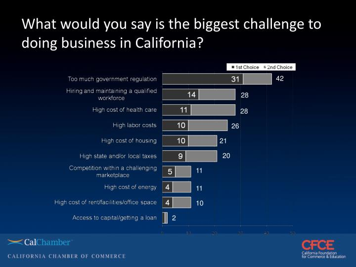 What would you say is the biggest challenge to doing business in California?