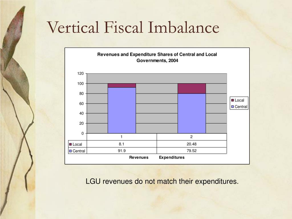 Vertical Fiscal Imbalance