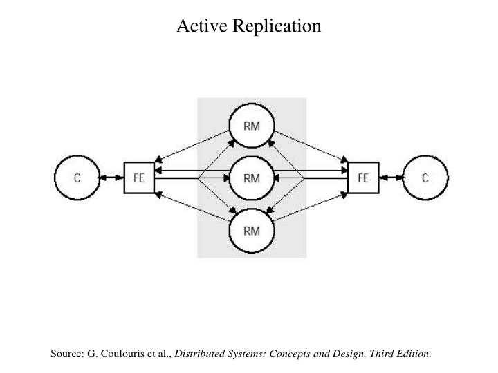 Active Replication