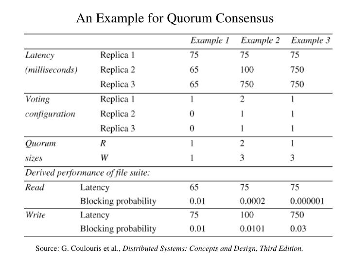 An Example for Quorum Consensus