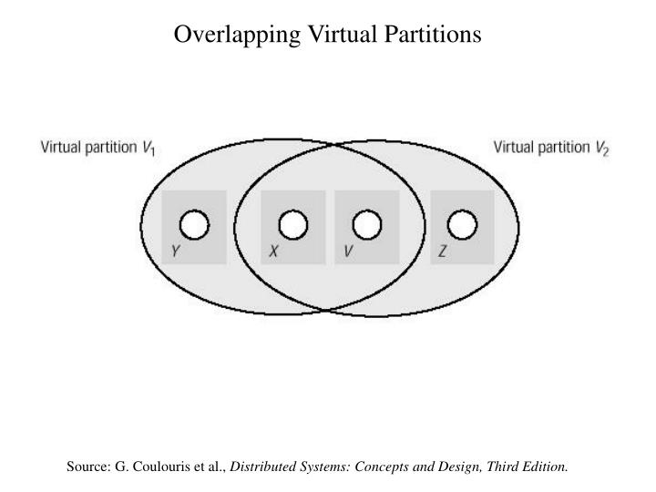 Overlapping Virtual Partitions