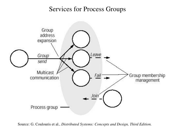 Services for Process Groups