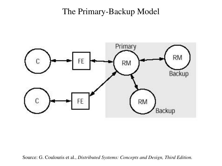 The Primary-Backup Model