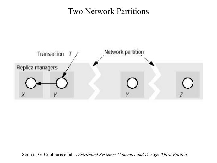Two Network Partitions