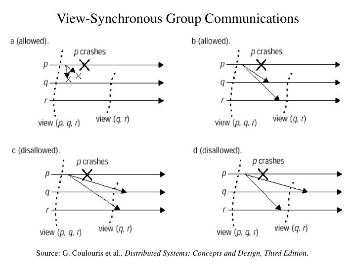 View-Synchronous Group Communications