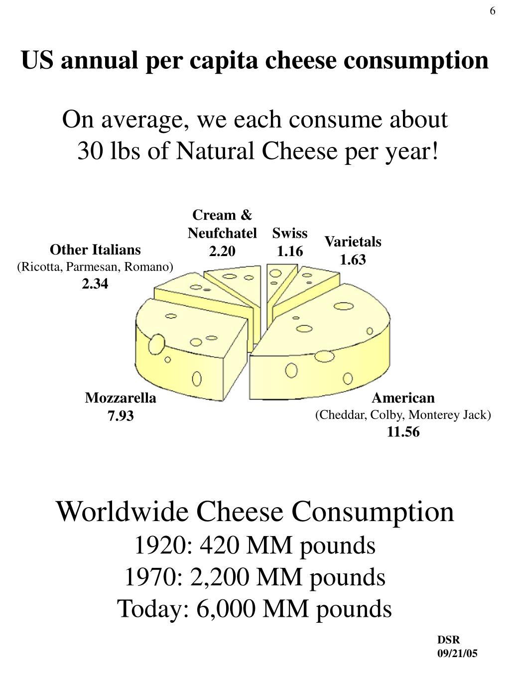US annual per capita cheese consumption