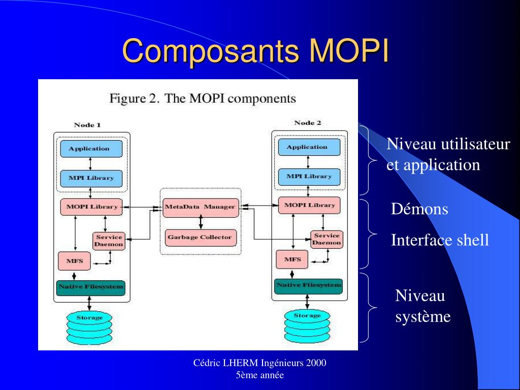 Composants MOPI