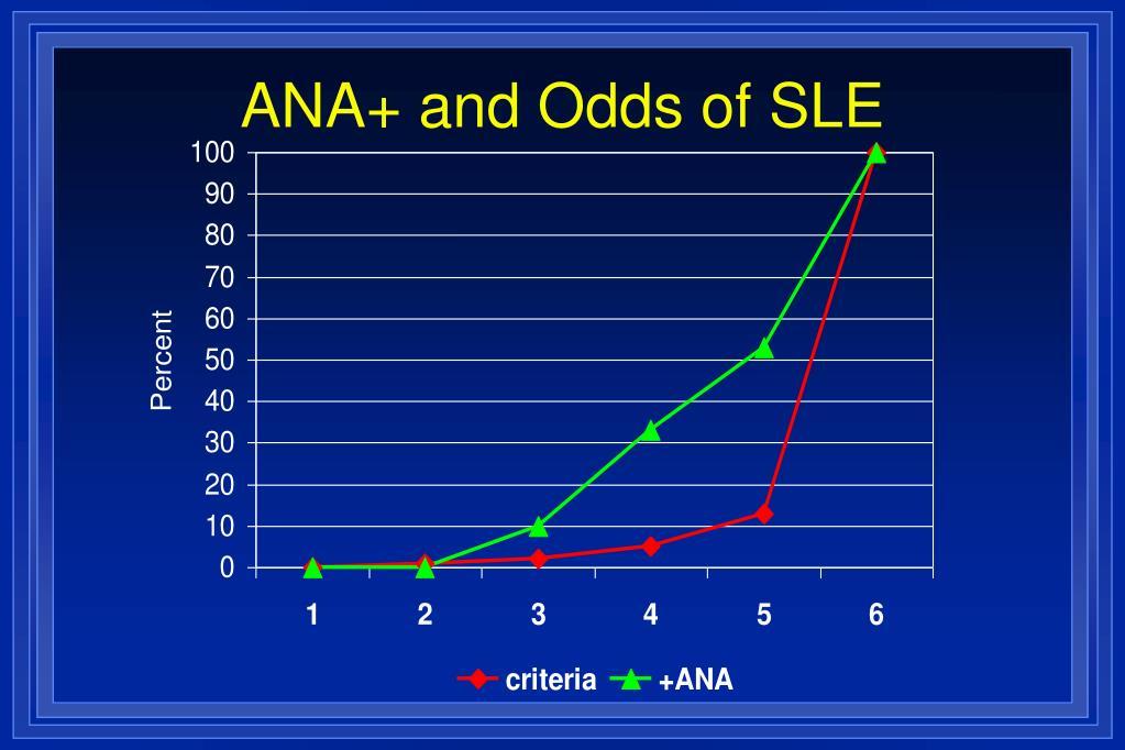 ANA+ and Odds of SLE