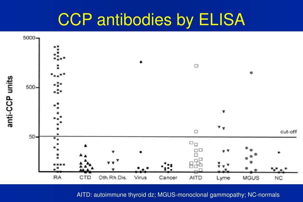 CCP antibodies by ELISA