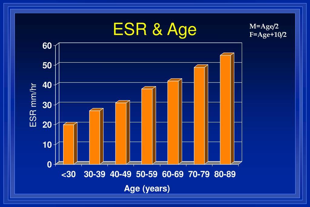 ESR & Age