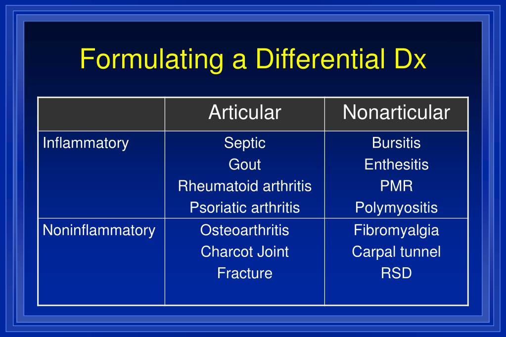 Formulating a Differential Dx