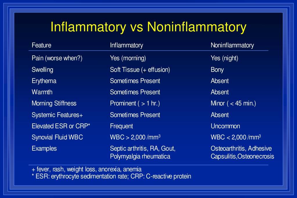 Inflammatory vs Noninflammatory