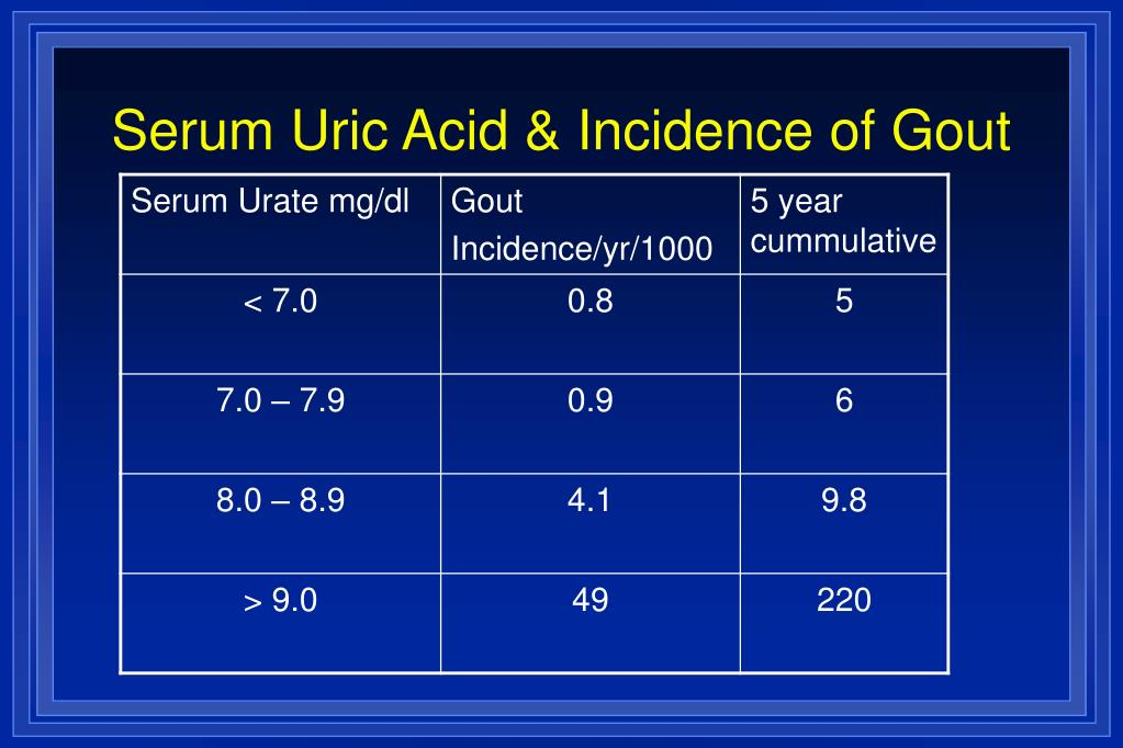 Serum Uric Acid & Incidence of Gout