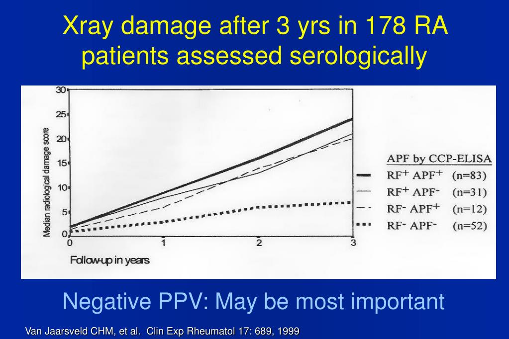 Xray damage after 3 yrs in 178 RA patients assessed serologically