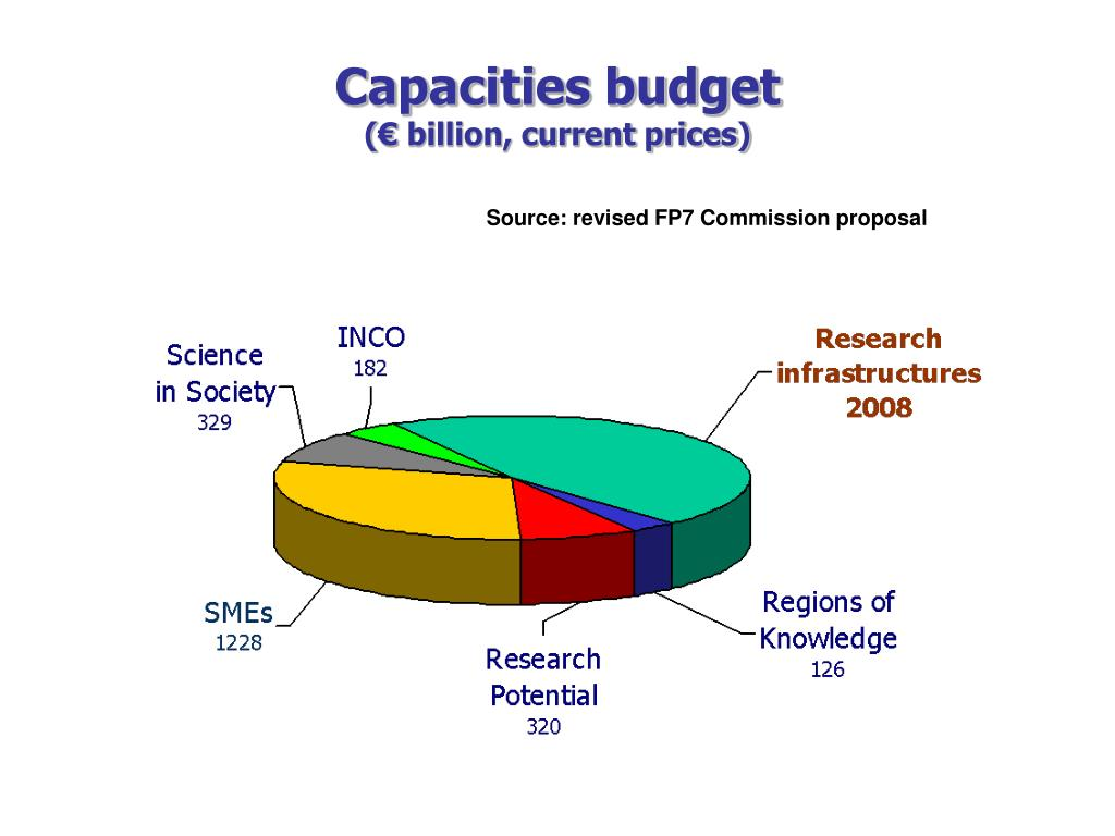 Capacities budget