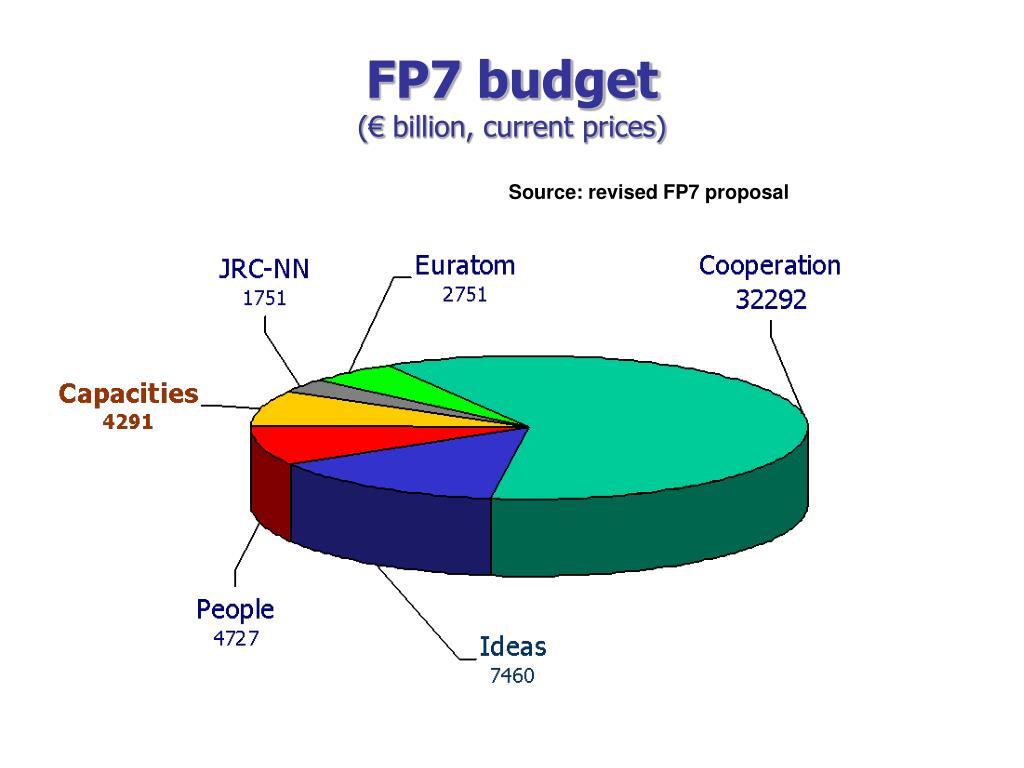 FP7 budget