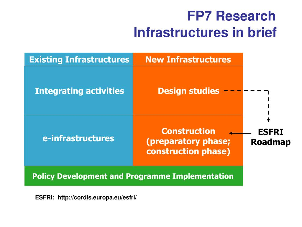 FP7 Research