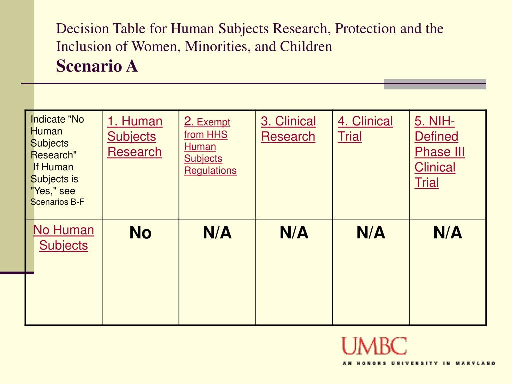 Decision Table for Human Subjects Research, Protection and the Inclusion of Women, Minorities, and Children