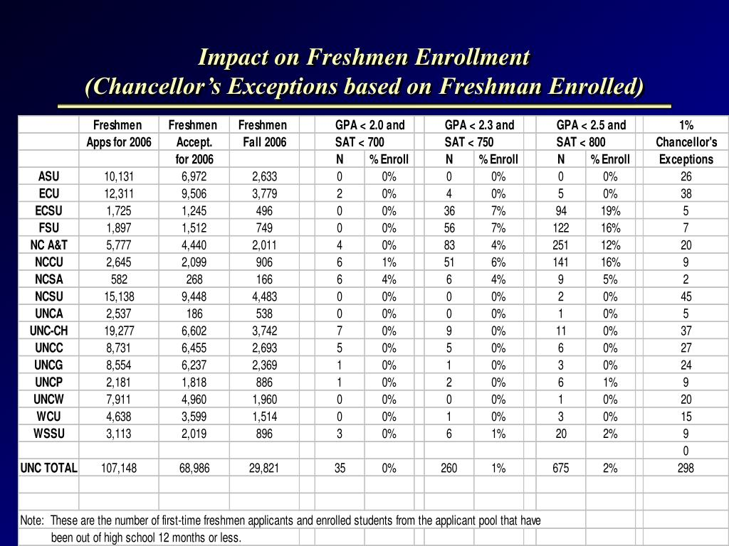 Impact on Freshmen Enrollment