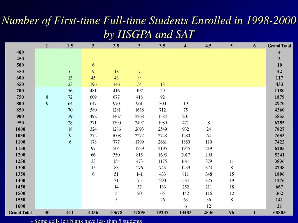 Number of First-time Full-time Students Enrolled in 1998-2000