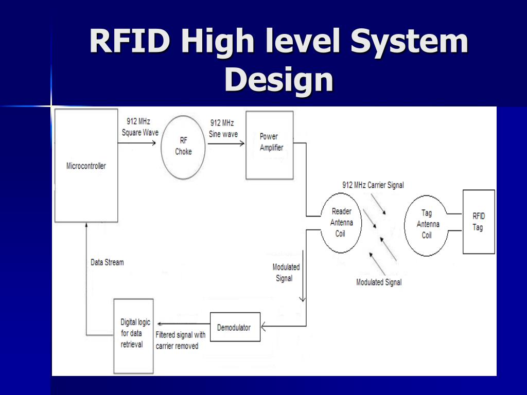 RFID High level System Design