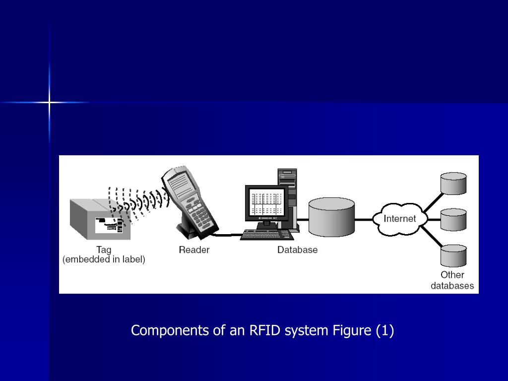 Components of an RFID system Figure (1)