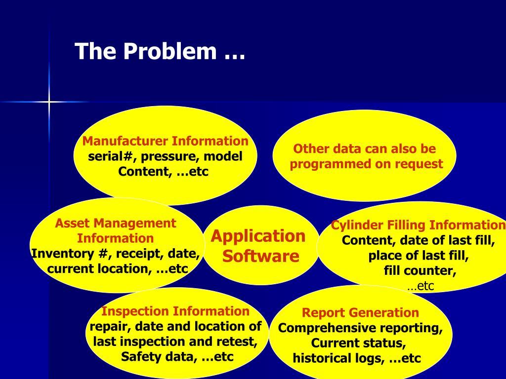 The Problem …