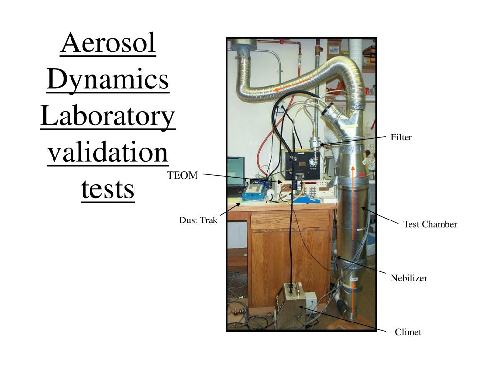 Aerosol Dynamics Laboratory validation tests