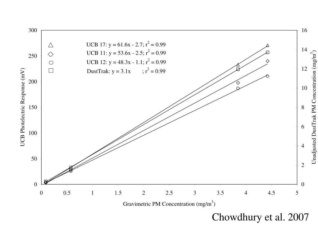 Chowdhury et al. 2007
