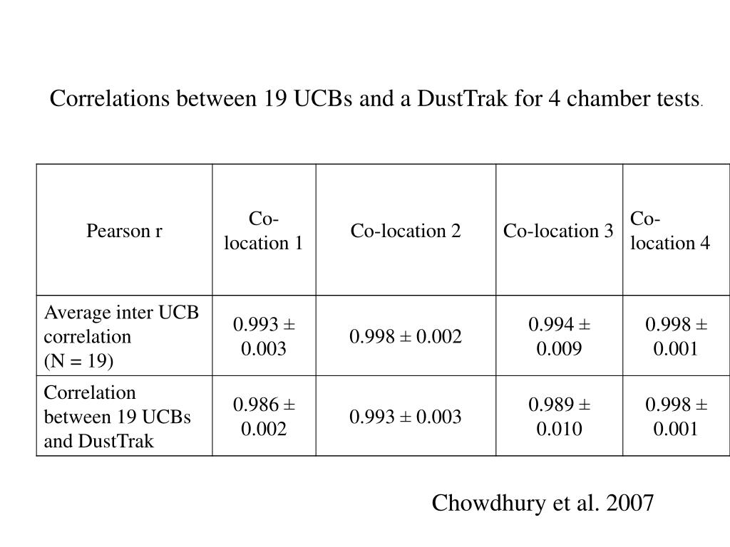 Correlations between 19 UCBs and a DustTrak for 4 chamber tests