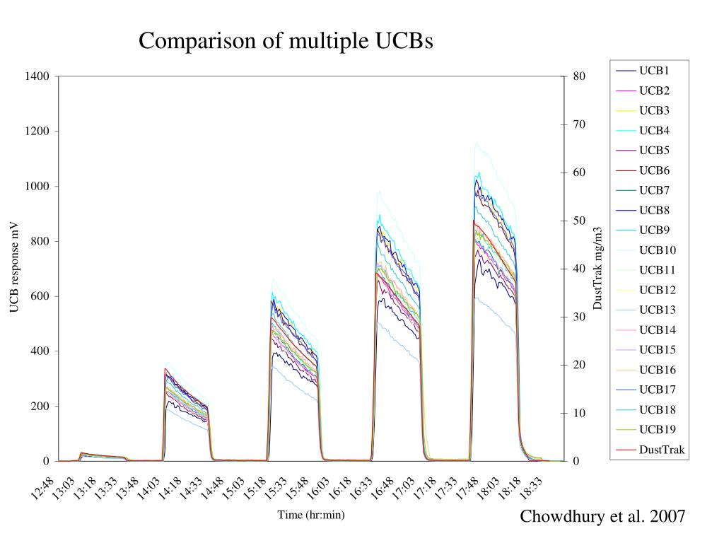 Comparison of multiple UCBs