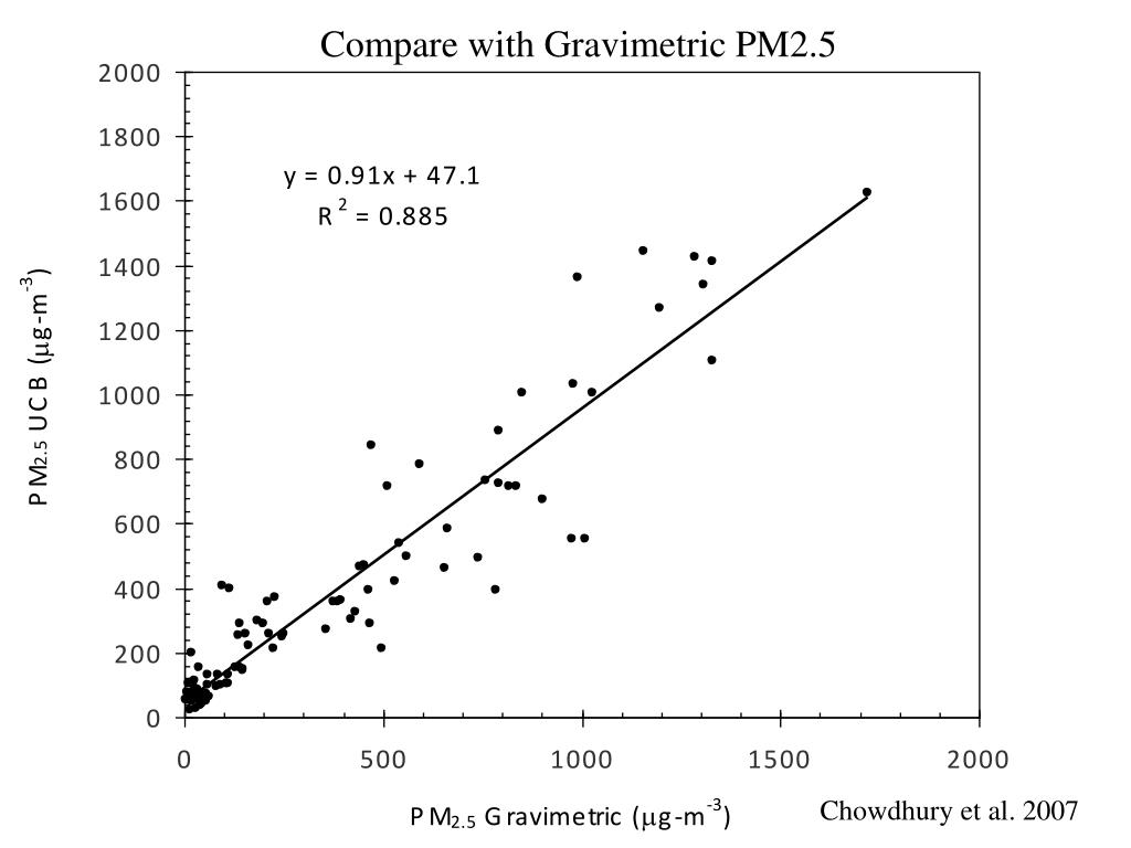 Compare with Gravimetric PM2.5